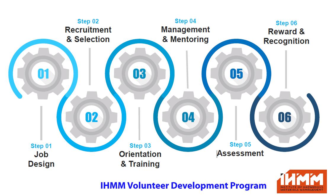 IHMM Volunteer Development Program